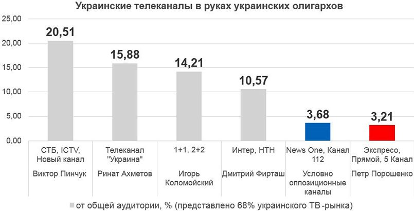 Источник статистики: tampanel.com.ua/rubrics/canals