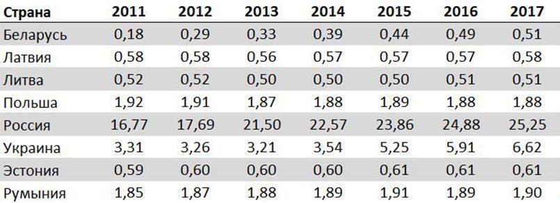 Табл. 3. Обменный курс ППС по странам в 2011–2017 годах