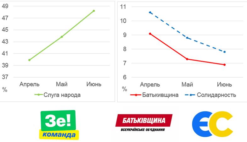 Рейтинг Владимира Зеленского продолжает расти за счет основных конкурентов — Петра Порошенко и Юлии Тимошенко