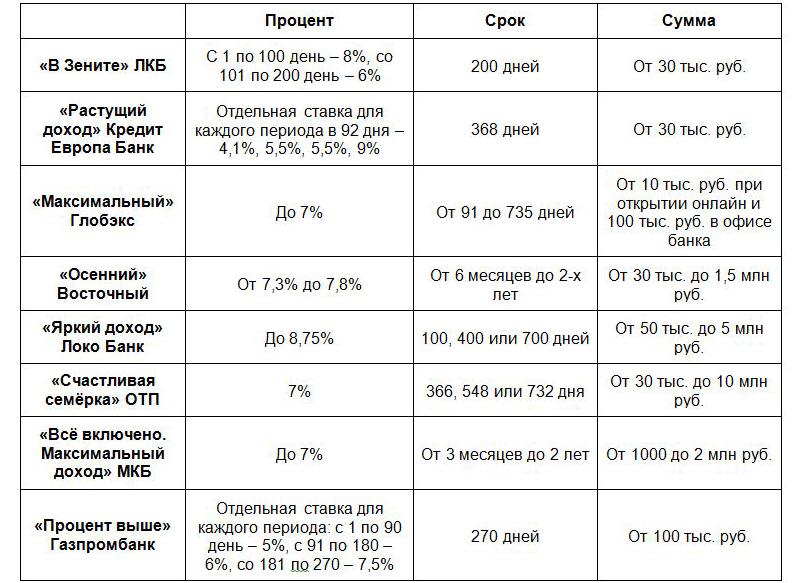 Сравнительная таблица лучших предложений на рынке осенью 2018 года