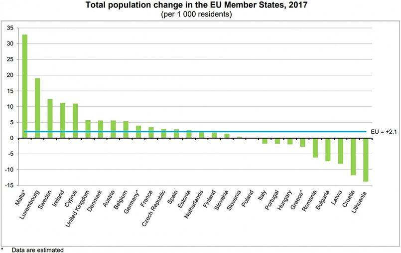 Изменение численности населения стран Европейского союза / Фото: Delfi