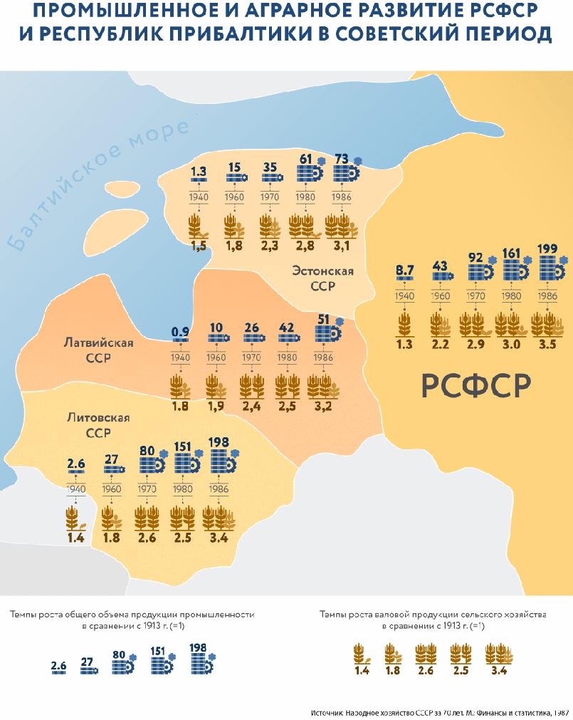 Промышленное и аграрное развитие РСФСР и республик Прибалтики в Советский период / © Инфографика RuBaltic.Ru