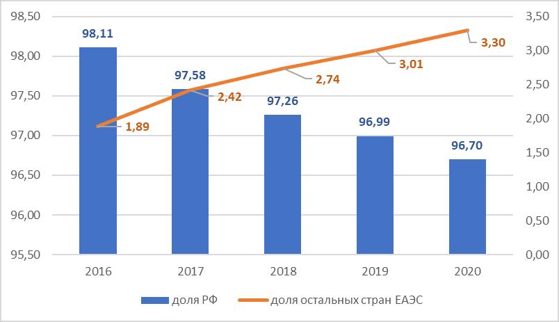График 3. Доля РФ и иных стран ЕАЭС в товарообороте Республики Беларусь, %