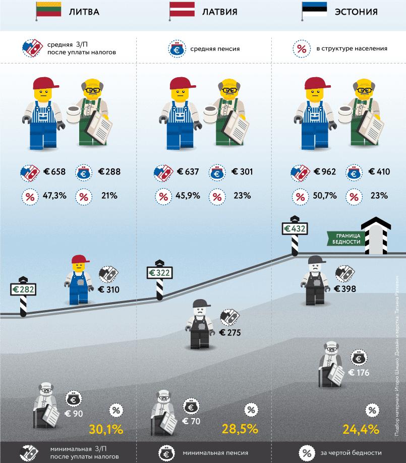 Зарплаты и пенсии в странах Балтии / Инфографика RuBaltic.Ru