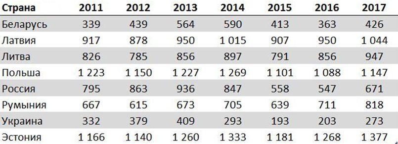 Табл. 2. Заработная плата в долларах по номинальному валютному обменному курсу в 2011–2017 годах