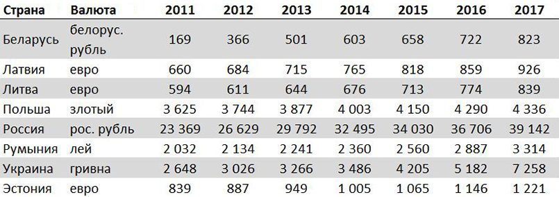 Табл. 1. Среднемесячные номинальные начисленные зарплаты в национальных валютах