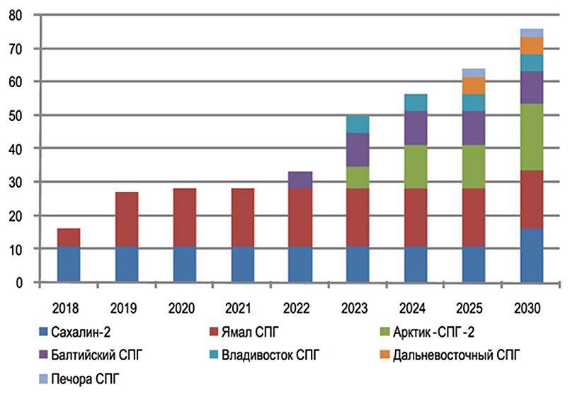 Прогноз производства СПГ в России, 2018–2030 гг. (млн тонн) / Изображение: Морские порты №4 (2018)