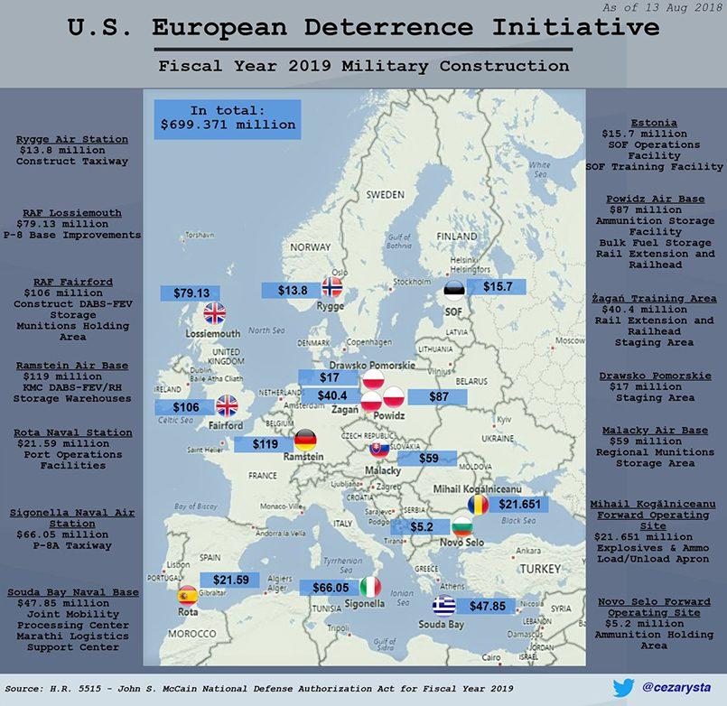 Распределение финансирования по странам — членам НАТО согласно «Европейской инициативе по сдерживанию» / Фото: Twitter