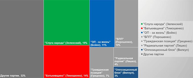 Если бы выборы в Раду состоялись в середине марта, в украинский парламент прошло бы 5 партий (остальные не преодолели бы 5% барьер). Данные исследования Центра социальных исследований «София» (Украина), 14 марта 2019 года