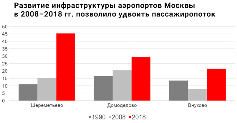 Изображение 2. Развитие инфраструктуры аэропортов Москвы в 2008--2018 гг. позволило удвоить пассажиропоток
