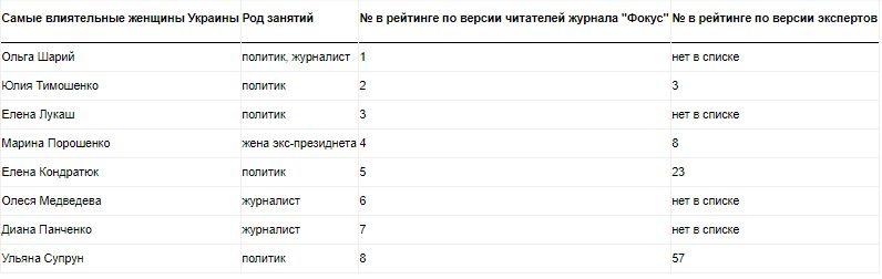 «Эксперты» «Фокуса» не включили в свой рейтинг женщин, за которых проголосовало больше всего украинцев.