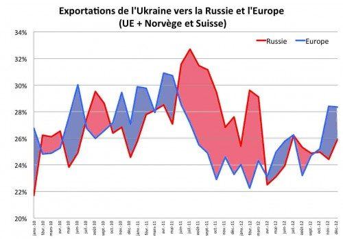 Экспорт Украины в Россию и Европу (ЕС + Норвегия и Швейцария)