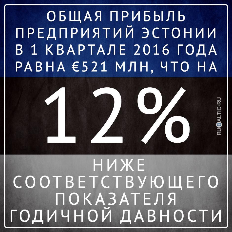 Экономика Эстонии стремится к уровню 2011 года