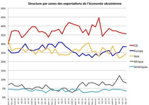 Структура зонального экспорта Украины