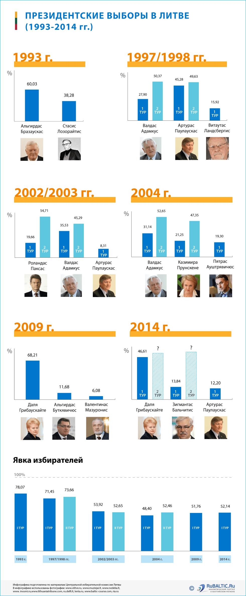 Инфографика: Президентские выборы в Литве 2014