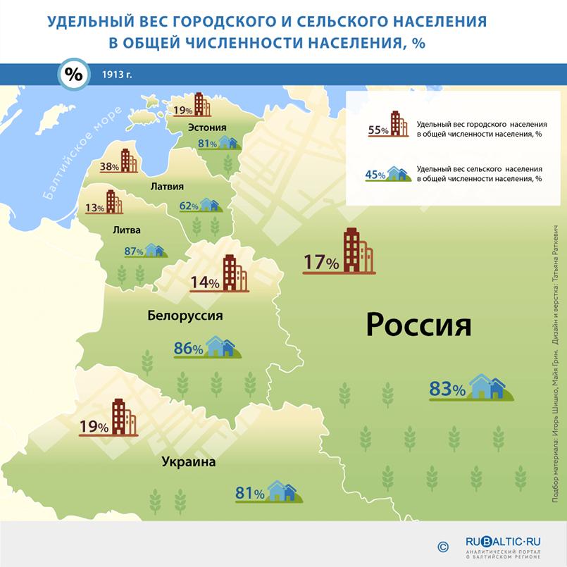 https://www.rubaltic.ru/upload/infographics/naselenie/01.png