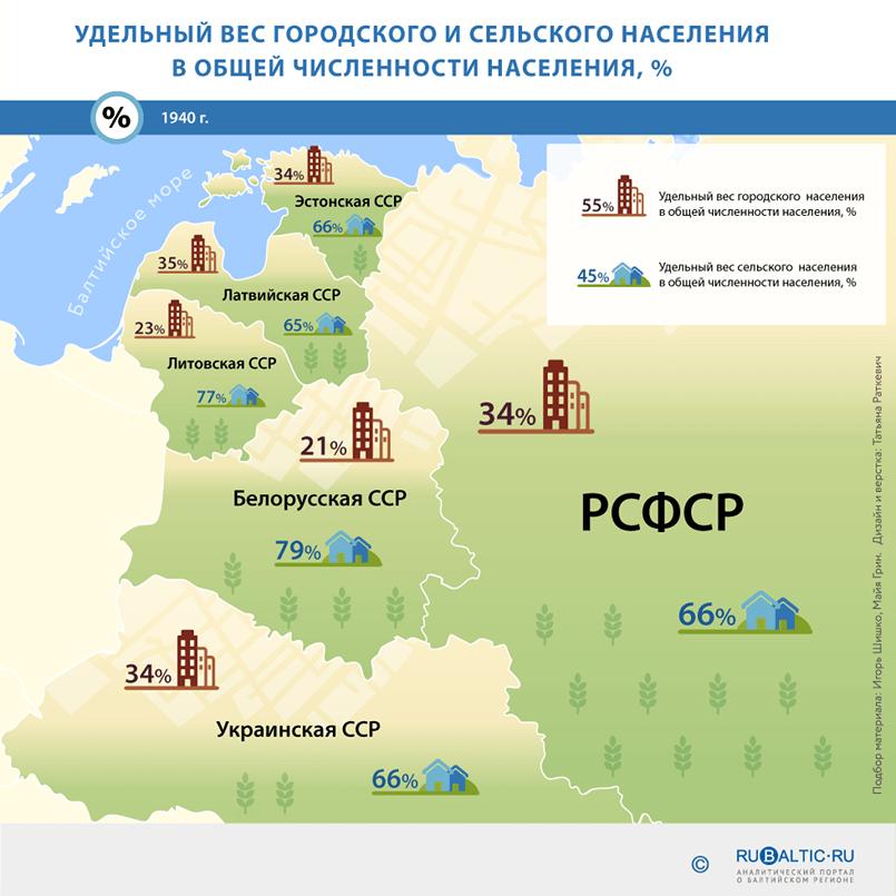 https://www.rubaltic.ru/upload/infographics/naselenie/02.png