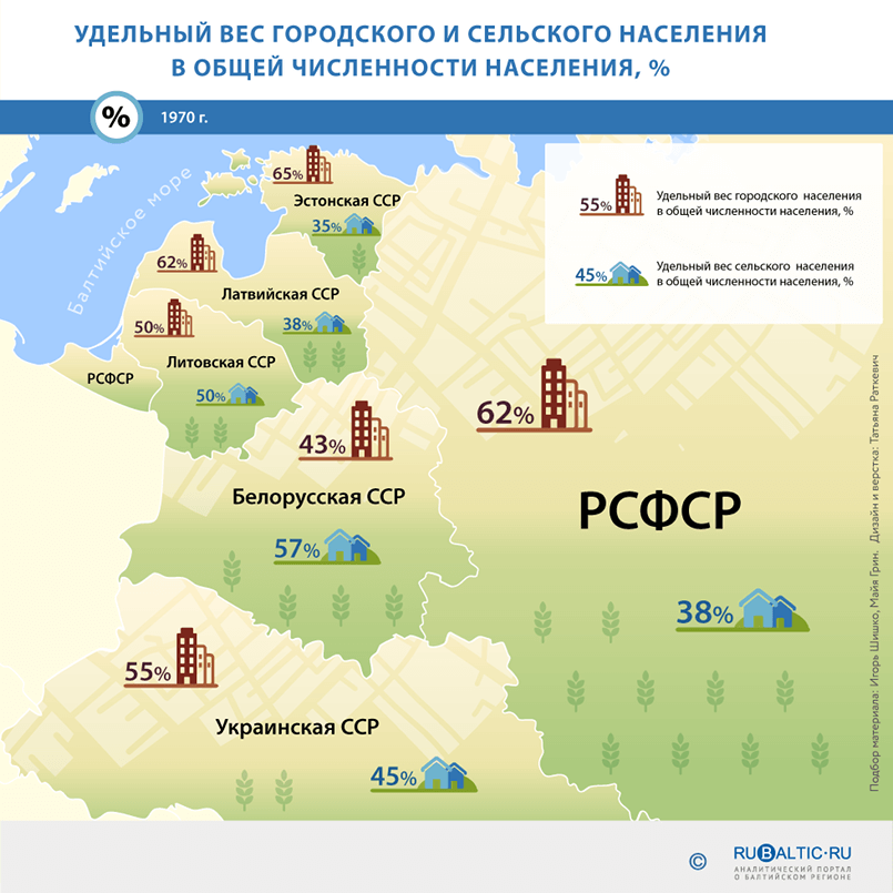 https://www.rubaltic.ru/upload/infographics/naselenie/03.png