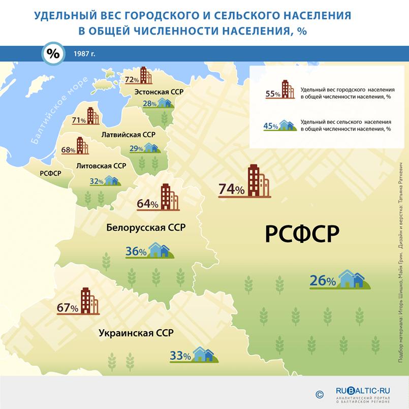 https://www.rubaltic.ru/upload/infographics/naselenie/04.png