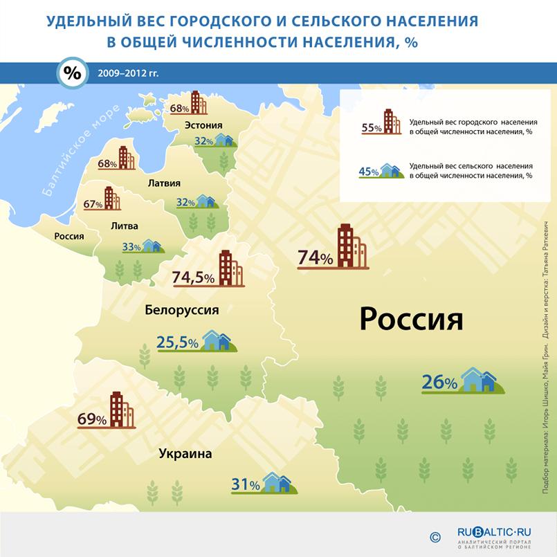 https://www.rubaltic.ru/upload/infographics/naselenie/05.png