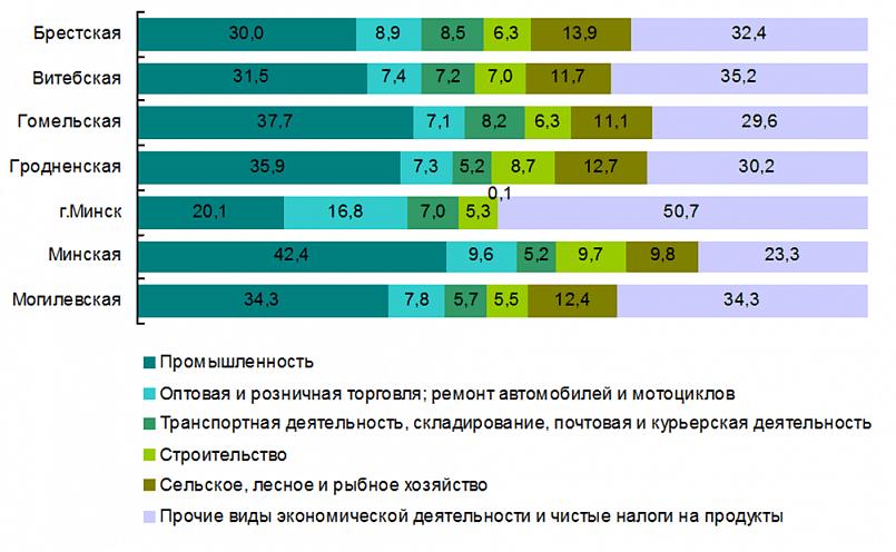 «Структура валового регионального продукта по видам экономической деятельности в 2019 году, в текущих ценах; в процентах к итогу», данные Нацстат Беларуси