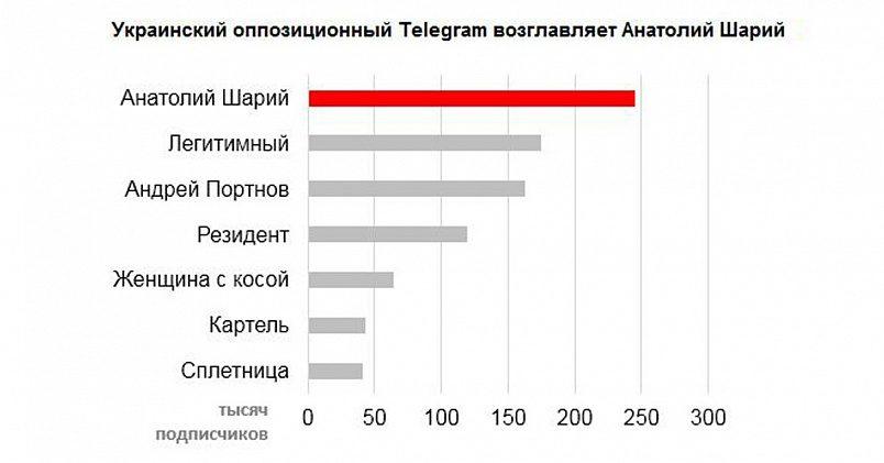 Инфографика RuBaltic.Ru по данным https://uk.tgstat.com. Лидеры оппозиционного украинского Telegram