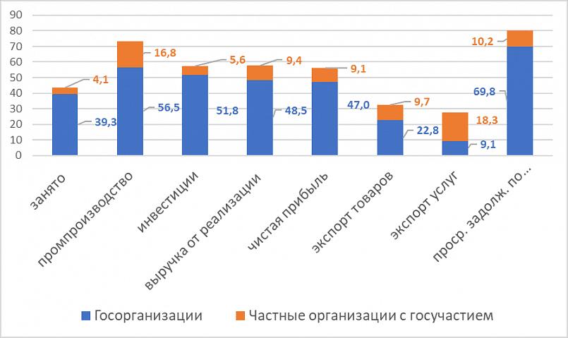 «Доля госсектора и его частей в экономике Беларуси за 2019 год»