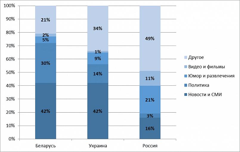 Структура ТОП-100 Telegram-каналов России, Украины и Беларуси по темам