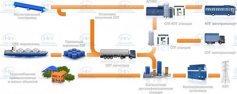 Элементы инфраструктуры рынка сжиженного природного газа / Фото: ngt-holding.ru