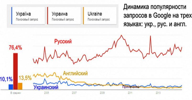 Динамика популярности запросов в Google на трех языках: русском, украинском и английском