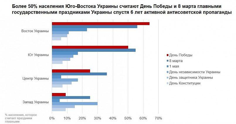 Более 50% населения юго-востока Украины считают День Победы и 8 марта главными государственными праздниками Украины спустя 6 лет активной антисоветской пропаганды. Источник: КМИС