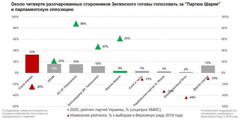 Около четверти разочарованных сторонников Зеленского готовы голосовать за «Партию Шария» и парламентскую оппозицию. Источник: Киевский международный институт социологии (КМИС)