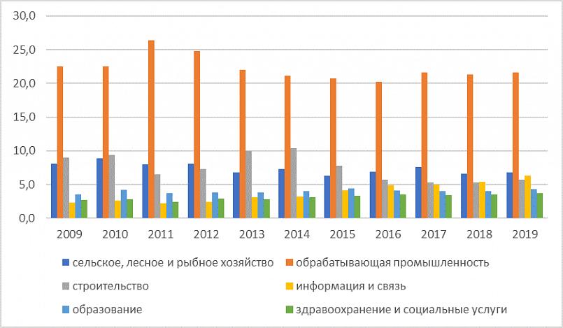 «Динамика ключевых отраслей с 2009 по 2019 гг.», данные Нацстат Беларуси